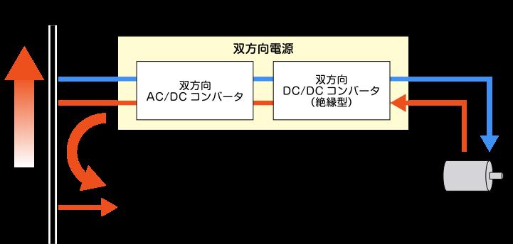 コンバータ 原理 dcdc