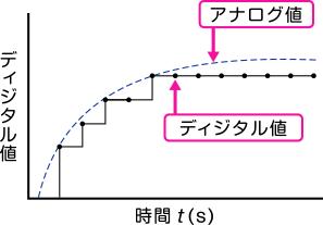 デジタル計測と分解能 ~IoTの基礎(1)~|直流電源・交流電源なら松 ...